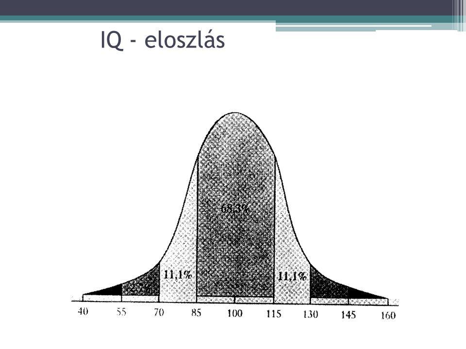 Intelligenciakvóciens IQ 130  kiemelkedő 120-129 nagyon jó 110-119 jó 90-109 átlagos 80-89 mentális retardáció 70-79 határeset 69  enyhe fokú értelm