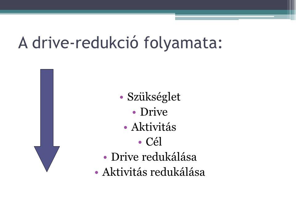 Motivációelméletek Drive-redukciós elmélet Arousalszint elmélet