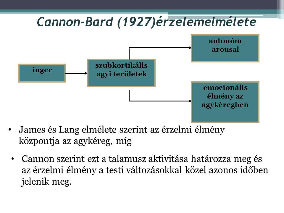 Cannon kritikája A zsigeri változások hosszú időlefutása nem magyarázza az érzelmek azonnali fellépését A művi úton előidézett zsigeri változások nem
