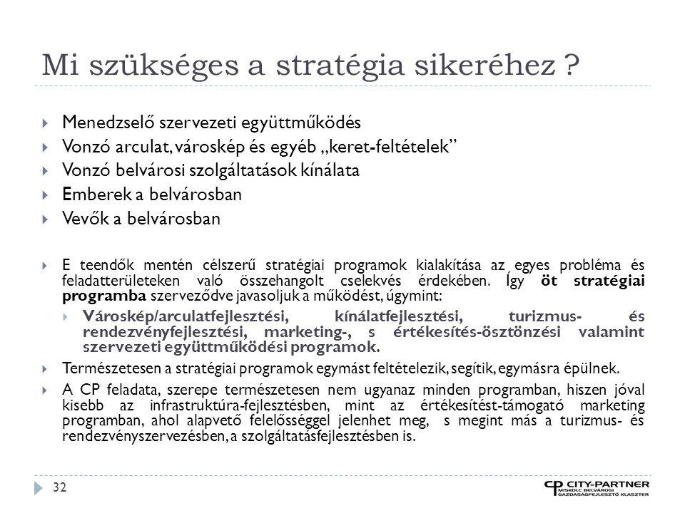"""Mi szükséges a stratégia sikeréhez ? 32  Menedzselő szervezeti együttműködés  Vonzó arculat, városkép és egyéb """"keret-feltételek""""  Vonzó belvárosi"""