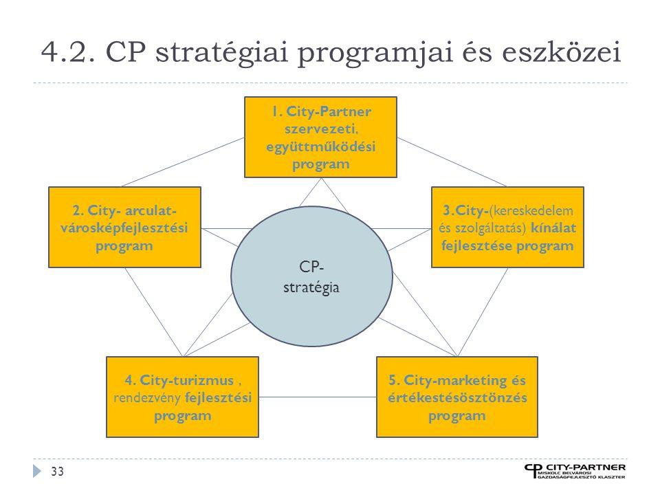4.2. CP stratégiai programjai és eszközei 33 1. City-Partner szervezeti, együttműködési program 4. City-turizmus, rendezvény fejlesztési program 2. Ci