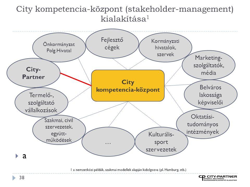 City kompetencia-központ (stakeholder-management) kialakítása 1 38 aa Önkormányzat Polg.Hivatal City- Partner Marketing- szolgáltatók, média Termelő