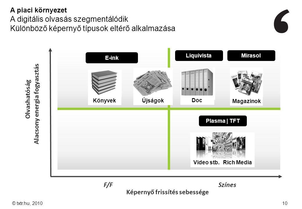 A piaci környezet A digitális olvasás szegmentálódik Különböző képernyő típusok eltérő alkalmazása F/FSzínes Olvashatóság Alacsony energia fogyasztás