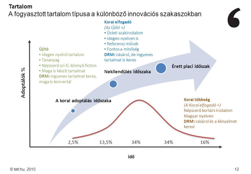 © txtr.hu, 201012 A korai adoptálás időszaka Nekilendülés időszaka Érett piaci időszak Adoptálók % 2,5%13,5%34% 16% idő Korai többség (A Korai elfogad