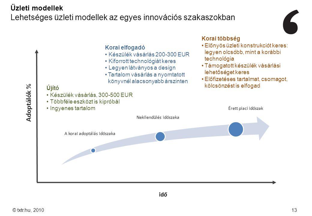 © txtr.hu, 201013 A korai adoptálás időszaka Nekilendülés időszaka Érett piaci időszak Adoptálók % idő Üzleti modellek Lehetséges üzleti modellek az e