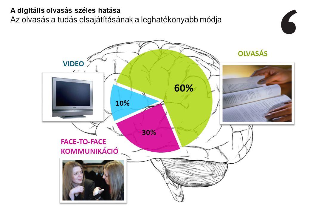 60% 10% OLVASÁS FACE-TO-FACE KOMMUNIKÁCIÓ 30% VIDEO A digitális olvasás széles hatása Az olvasás a tudás elsajátításának a leghatékonyabb módja