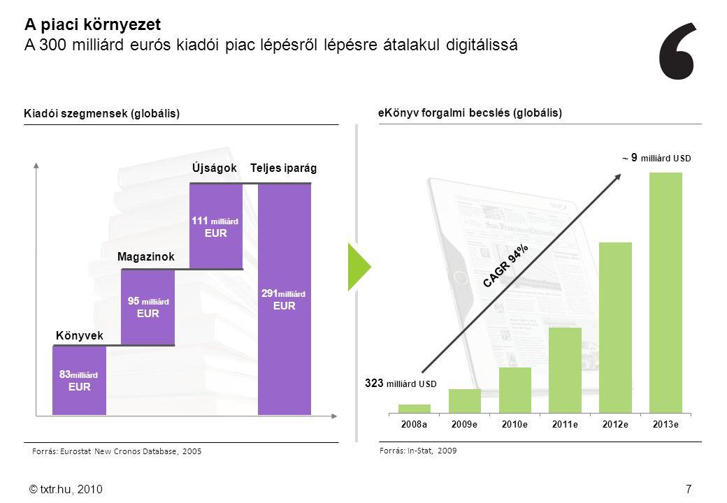 A piaci környezet A 300 milliárd eurós kiadói piac lépésről lépésre átalakul digitálissá eKönyv forgalmi becslés (globális) Forrás: In-Stat, 2009 Kiad