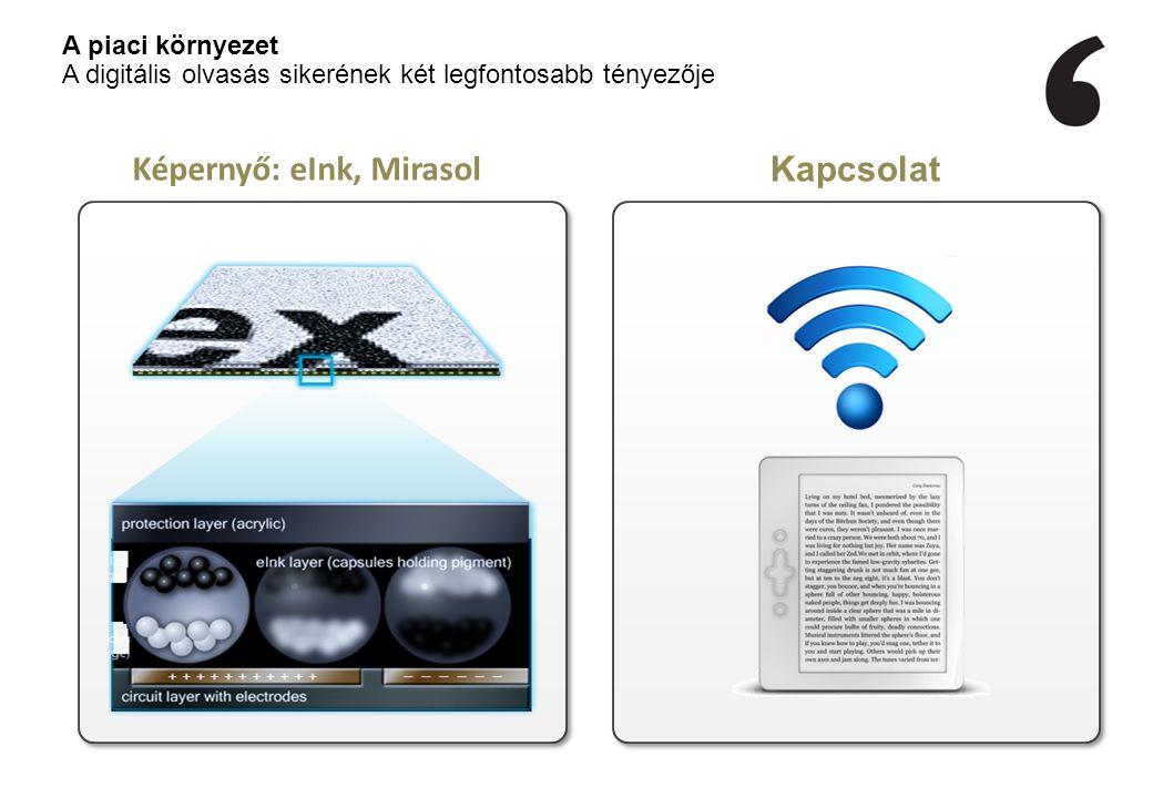 Kapcsolat Képernyő: eInk, Mirasol A piaci környezet A digitális olvasás sikerének két legfontosabb tényezője