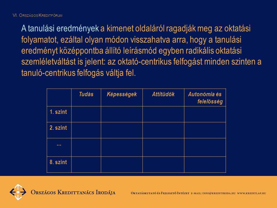 VI. O RSZÁGOS K REDITFÓRUM TudásKépességekAttitűdökAutonómia és felelősség 1.