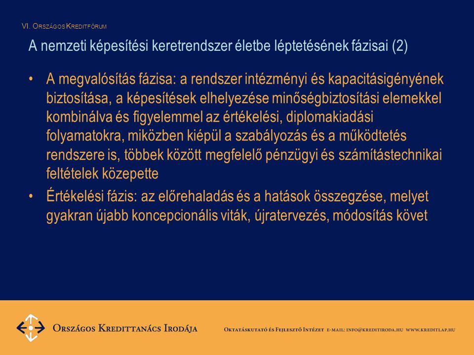 VI. O RSZÁGOS K REDITFÓRUM A nemzeti képesítési keretrendszer életbe léptetésének fázisai (2) A megvalósítás fázisa: a rendszer intézményi és kapacitá