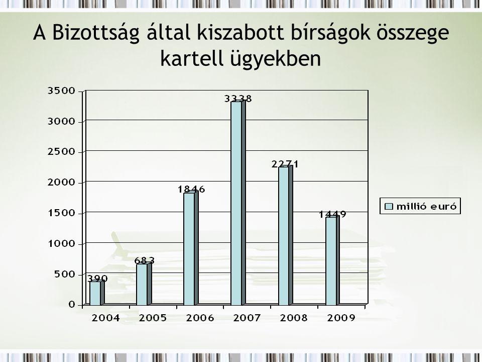 A Bizottság által kiszabott bírságok összege kartell ügyekben