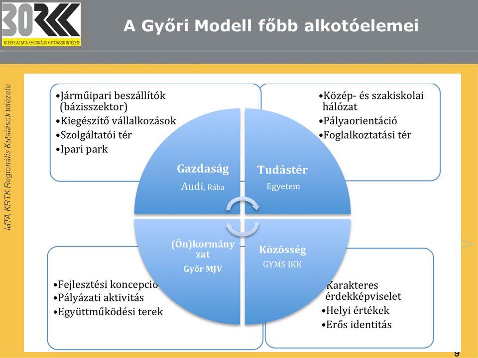 MTA KRTK Regionális Kutatások Intézete A Győri Modell főbb alkotóelemei 9