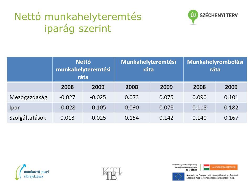 Nettó munkahelyteremtés iparág szerint Nettó munkahelyteremtési ráta Munkahelyteremtési ráta Munkahelyrombolási ráta 200820092008200920082009 Mezőgazd