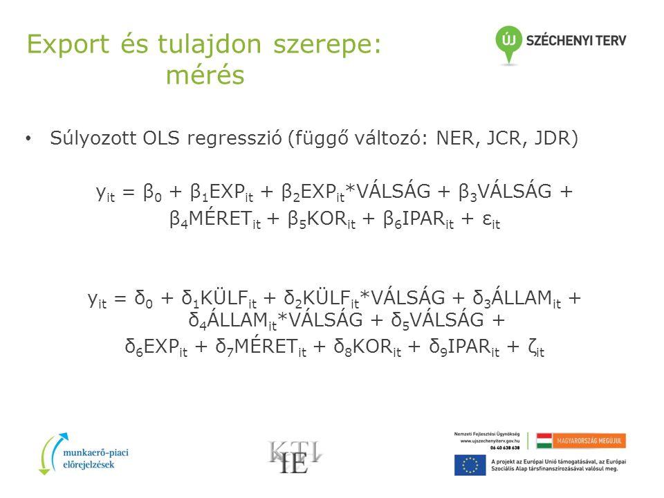 Export és tulajdon szerepe: mérés Súlyozott OLS regresszió (függő változó: NER, JCR, JDR) y it = β 0 + β 1 EXP it + β 2 EXP it *VÁLSÁG + β 3 VÁLSÁG + β 4 MÉRET it + β 5 KOR it + β 6 IPAR it + ε it y it = δ 0 + δ 1 KÜLF it + δ 2 KÜLF it *VÁLSÁG + δ 3 ÁLLAM it + δ 4 ÁLLAM it *VÁLSÁG + δ 5 VÁLSÁG + δ 6 EXP it + δ 7 MÉRET it + δ 8 KOR it + δ 9 IPAR it + ζ it