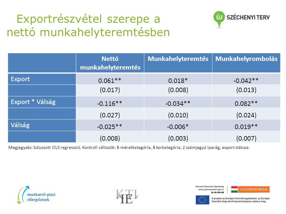 Exportrészvétel szerepe a nettó munkahelyteremtésben Nettó munkahelyteremtés MunkahelyteremtésMunkahelyrombolás Export 0.061**0.018*-0.042** (0.017)(0