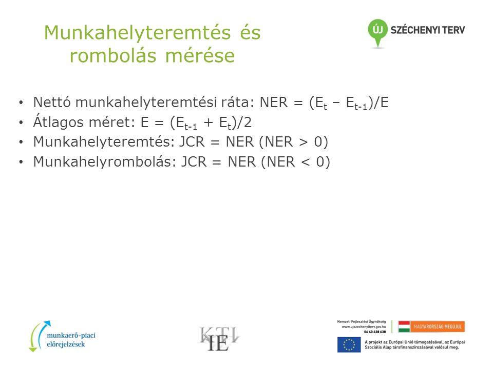 Munkahelyteremtés és rombolás mérése Nettó munkahelyteremtési ráta: NER = (E t – E t-1 )/E Átlagos méret: E = (E t-1 + E t )/2 Munkahelyteremtés: JCR = NER (NER > 0) Munkahelyrombolás: JCR = NER (NER < 0)