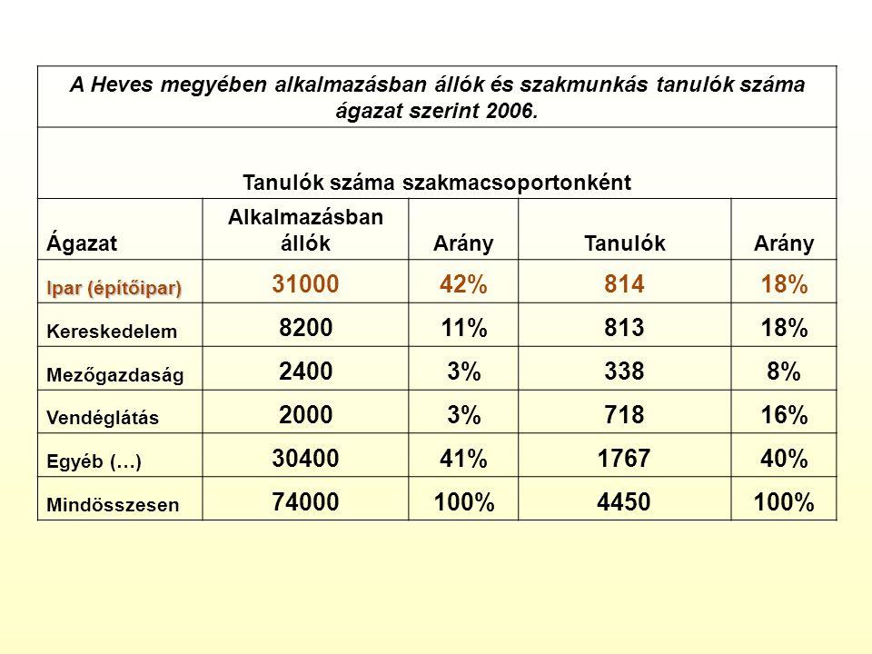A Heves megyében alkalmazásban állók és szakmunkás tanulók száma ágazat szerint 2006.