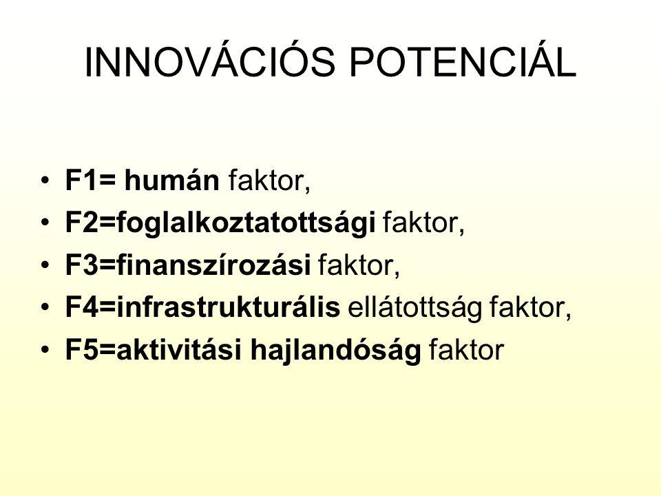 INNOVÁCIÓS POTENCIÁL F1= humán faktor, F2=foglalkoztatottsági faktor, F3=finanszírozási faktor, F4=infrastrukturális ellátottság faktor, F5=aktivitási hajlandóság faktor
