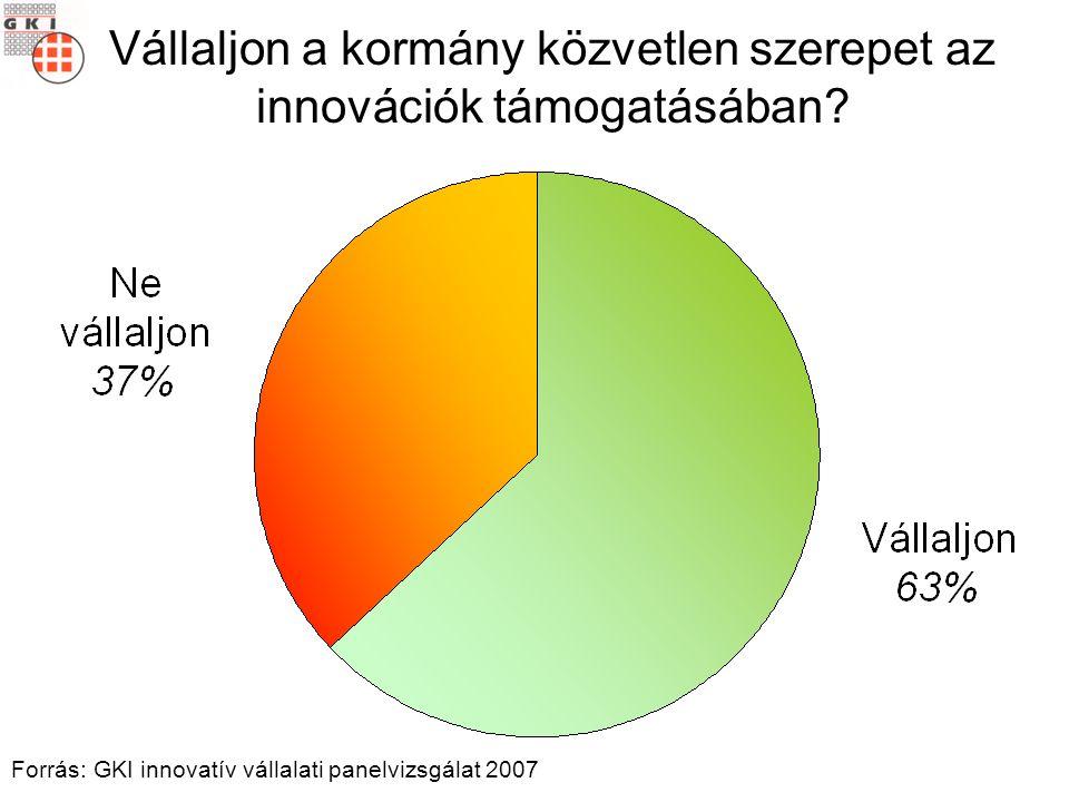 Vállaljon a kormány közvetlen szerepet az innovációk támogatásában? Forrás: GKI innovatív vállalati panelvizsgálat 2007