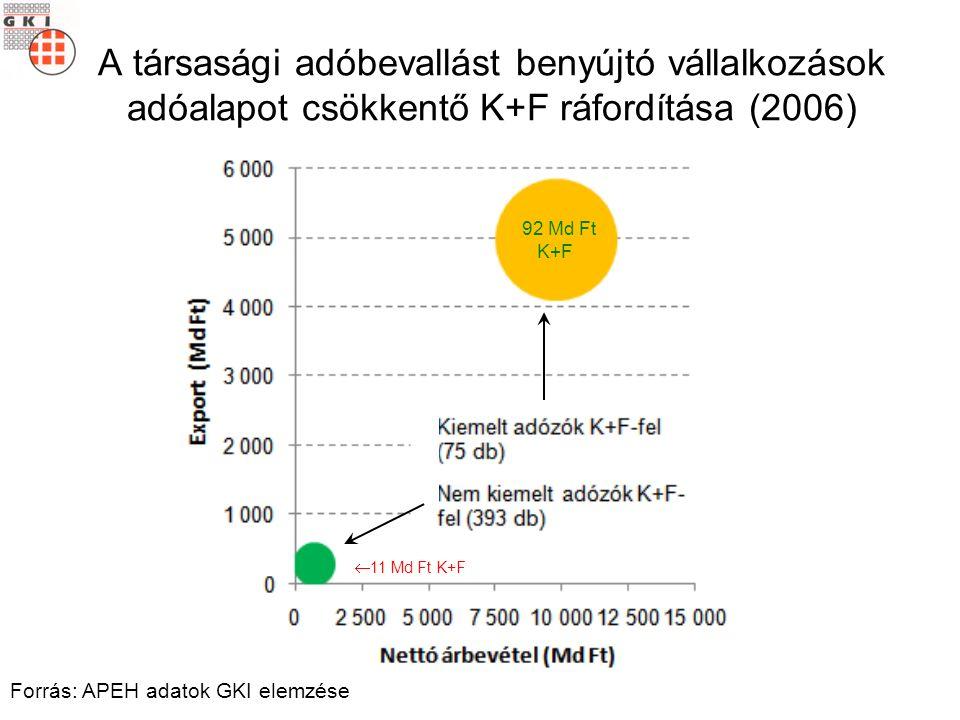 A társasági adóbevallást benyújtó vállalkozások adóalapot csökkentő K+F ráfordítása (2006) 92 Md Ft K+F  11 Md Ft K+F Forrás: APEH adatok GKI elemzése
