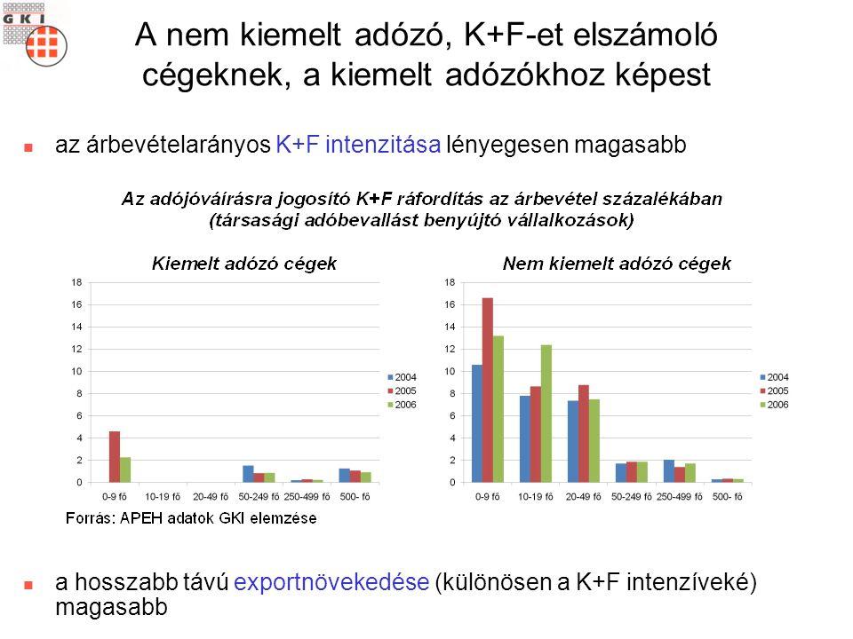 A nem kiemelt adózó, K+F-et elszámoló cégeknek, a kiemelt adózókhoz képest az árbevételarányos K+F intenzitása lényegesen magasabb a hosszabb távú exportnövekedése (különösen a K+F intenzíveké) magasabb