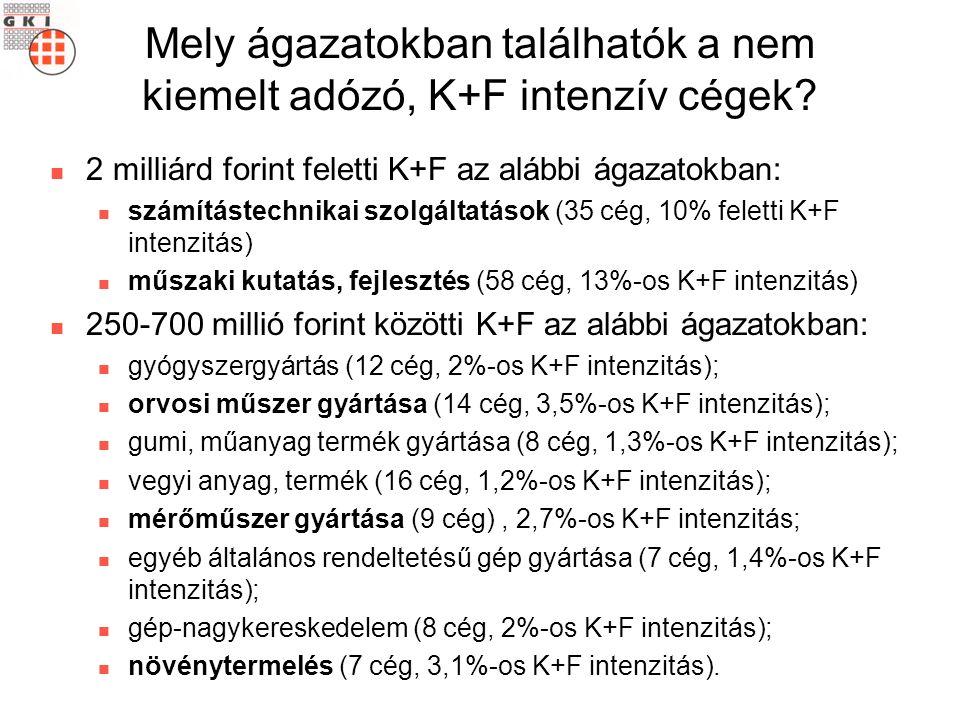 Mely ágazatokban találhatók a nem kiemelt adózó, K+F intenzív cégek? 2 milliárd forint feletti K+F az alábbi ágazatokban: számítástechnikai szolgáltat