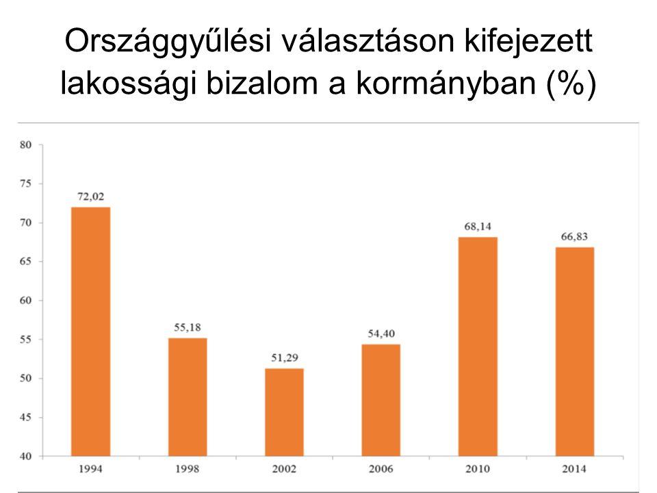 Országgyűlési választáson kifejezett lakossági bizalom a kormányban (%)