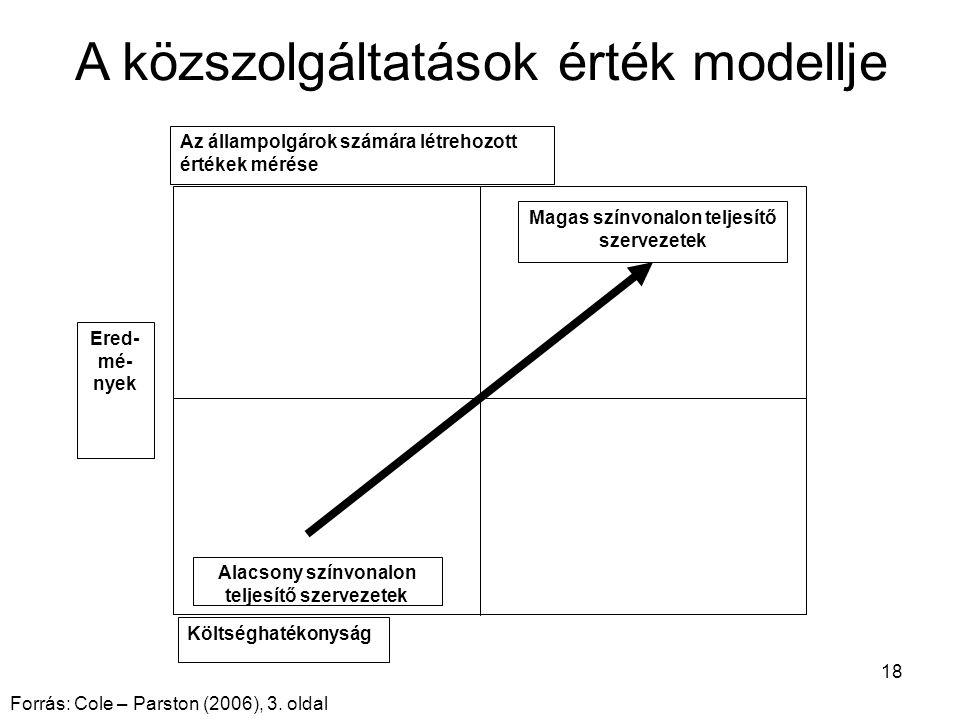 18 A közszolgáltatások érték modellje Magas színvonalon teljesítő szervezetek Ered- mé- nyek Alacsony színvonalon teljesítő szervezetek Költséghatékonyság Az állampolgárok számára létrehozott értékek mérése Forrás: Cole – Parston (2006), 3.