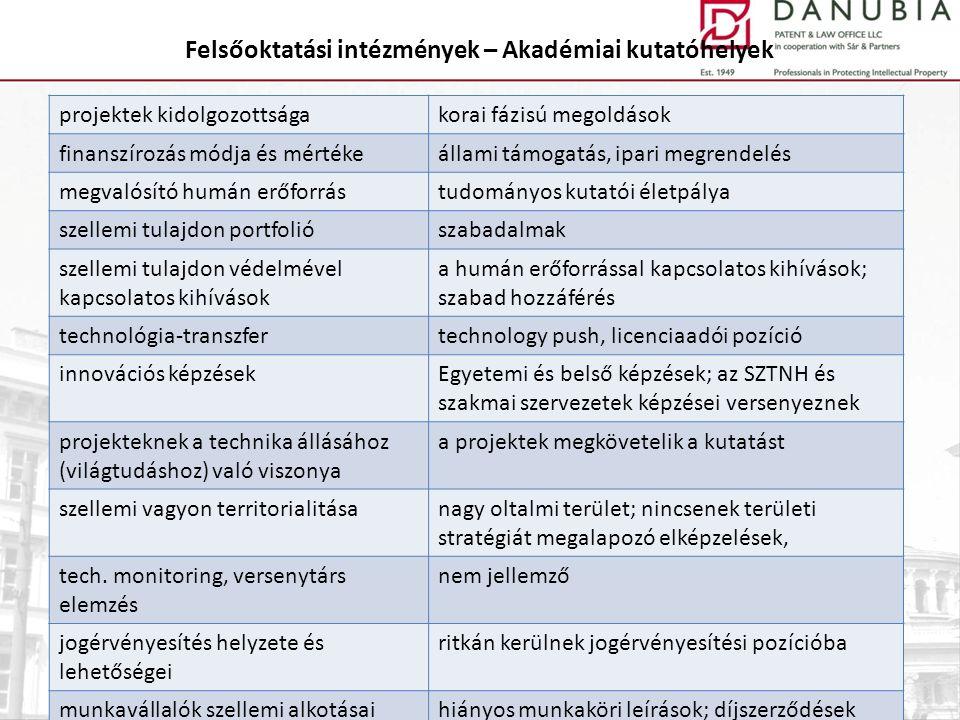 Felsőoktatási intézmények – Akadémiai kutatóhelyek projektek kidolgozottságakorai fázisú megoldások finanszírozás módja és mértékeállami támogatás, ip