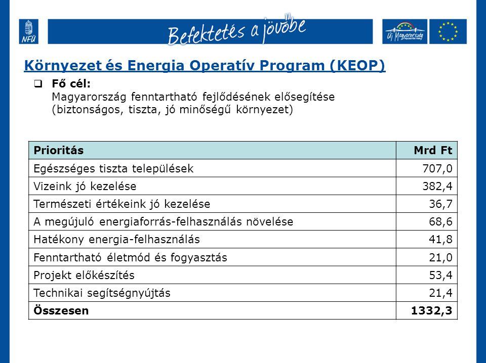 Környezet és Energia Operatív Program (KEOP) PrioritásMrd Ft Egészséges tiszta települések707,0 Vizeink jó kezelése382,4 Természeti értékeink jó kezelése36,7 A megújuló energiaforrás-felhasználás növelése68,6 Hatékony energia-felhasználás41,8 Fenntartható életmód és fogyasztás21,0 Projekt előkészítés53,4 Technikai segítségnyújtás21,4 Összesen1332,3  Fő cél: Magyarország fenntartható fejlődésének elősegítése (biztonságos, tiszta, jó minőségű környezet)