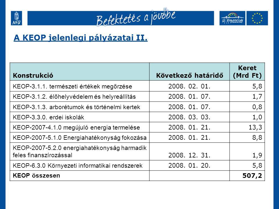 A KEOP jelenlegi pályázatai II. KonstrukcióKövetkező határidő Keret (Mrd Ft) KEOP-3.1.1.