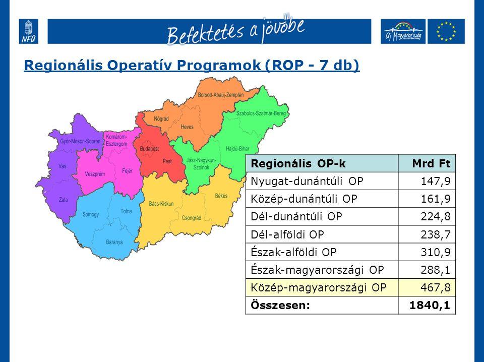 Regionális Operatív Programok (ROP - 7 db) Regionális OP-kMrd Ft Nyugat-dunántúli OP147,9 Közép-dunántúli OP161,9 Dél-dunántúli OP224,8 Dél-alföldi OP238,7 Észak-alföldi OP310,9 Észak-magyarországi OP288,1 Közép-magyarországi OP467,8 Összesen:1840,1