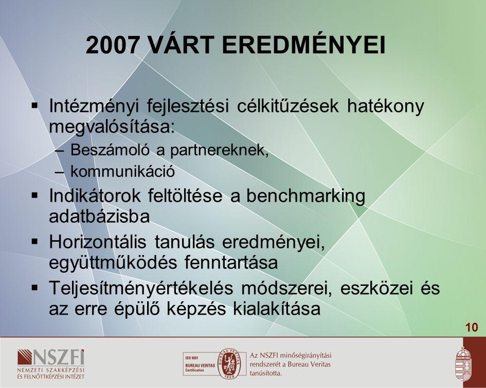 10 2007 VÁRT EREDMÉNYEI  Intézményi fejlesztési célkitűzések hatékony megvalósítása: – Beszámoló a partnereknek, – kommunikáció  Indikátorok feltöltése a benchmarking adatbázisba  Horizontális tanulás eredményei, együttműködés fenntartása  Teljesítményértékelés módszerei, eszközei és az erre épülő képzés kialakítása