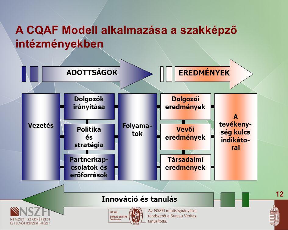 12 A CQAF Modell alkalmazása a szakképző intézményekben Vezetés Folyama- tok Dolgozók irányítása Politika és stratégia Partnerkap- csolatok és erőforrások A tevékeny- ség kulcs indikáto- rai Dolgozói eredmények Vevői eredmények Társadalmi eredmények Innováció és tanulás ADOTTSÁGOK EREDMÉNYEK