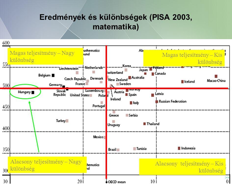 4 Eredmények és különbségek (PISA 2003, matematika) Magas teljesítmény – Nagy különbség Magas teljesítmény – Kis különbség Alacsony teljesítmény – Nagy különbség Alacsony teljesítmény – Kis különbség >>