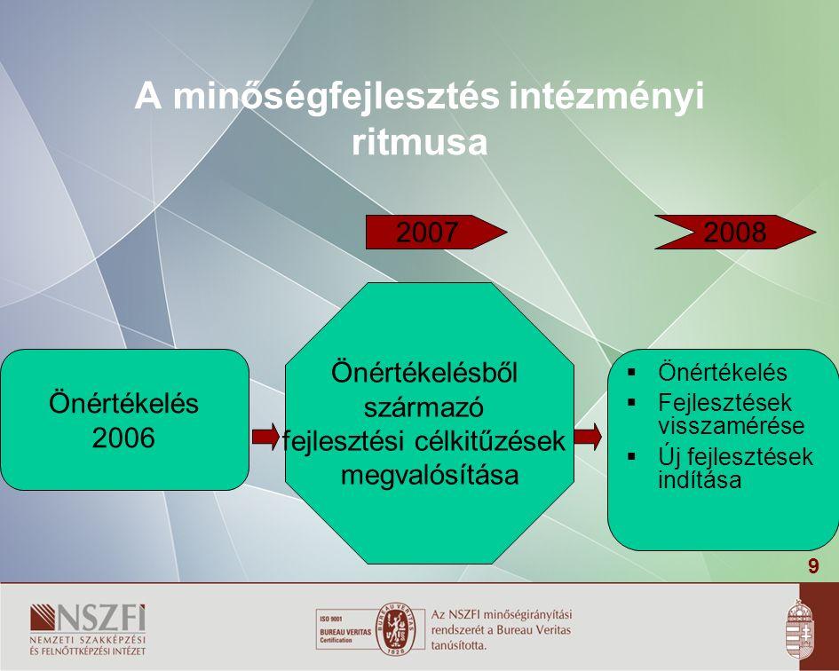9 A minőségfejlesztés intézményi ritmusa Önértékelés 2006 Önértékelésből származó fejlesztési célkitűzések megvalósítása  Önértékelés  Fejlesztések visszamérése  Új fejlesztések indítása 20072008