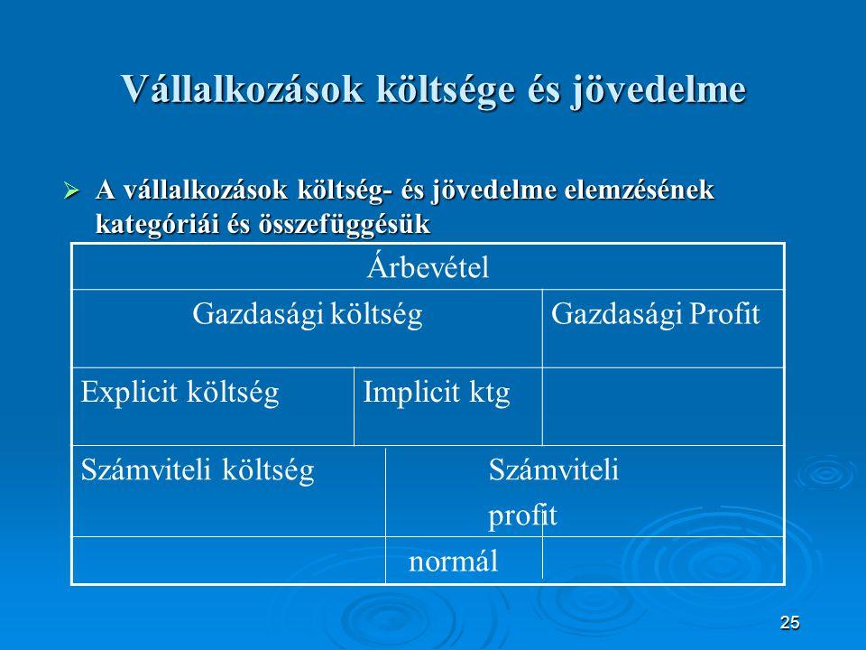 25 Vállalkozások költsége és jövedelme  A vállalkozások költség- és jövedelme elemzésének kategóriái és összefüggésük Árbevétel Gazdasági költségGazdasági Profit Explicit költségImplicit ktg Számviteli költség Számviteli profit normál