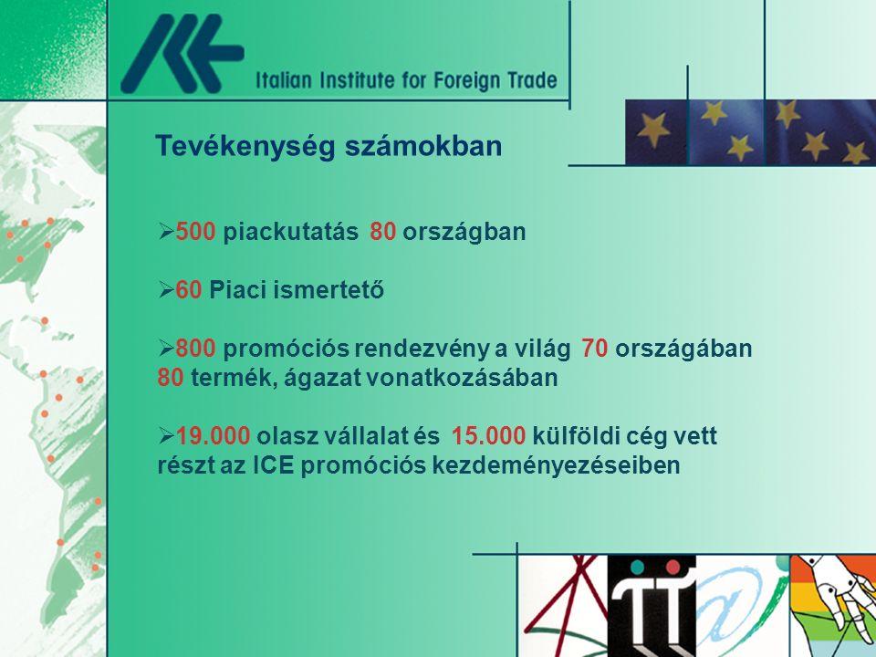  500 piackutatás 80 országban  60 Piaci ismertető  800 promóciós rendezvény a világ 70 országában 80 termék, ágazat vonatkozásában  19.000 olasz vállalat és 15.000 külföldi cég vett részt az ICE promóciós kezdeményezéseiben Tevékenység számokban