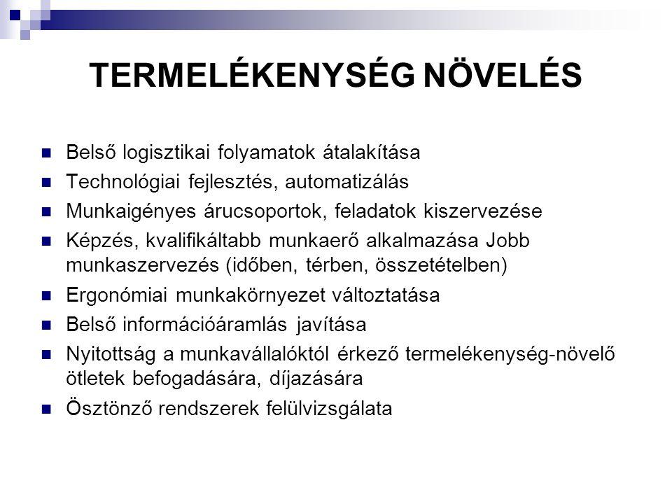 TERMELÉKENYSÉG NÖVELÉS Belső logisztikai folyamatok átalakítása Technológiai fejlesztés, automatizálás Munkaigényes árucsoportok, feladatok kiszervezése Képzés, kvalifikáltabb munkaerő alkalmazása Jobb munkaszervezés (időben, térben, összetételben) Ergonómiai munkakörnyezet változtatása Belső információáramlás javítása Nyitottság a munkavállalóktól érkező termelékenység-növelő ötletek befogadására, díjazására Ösztönző rendszerek felülvizsgálata