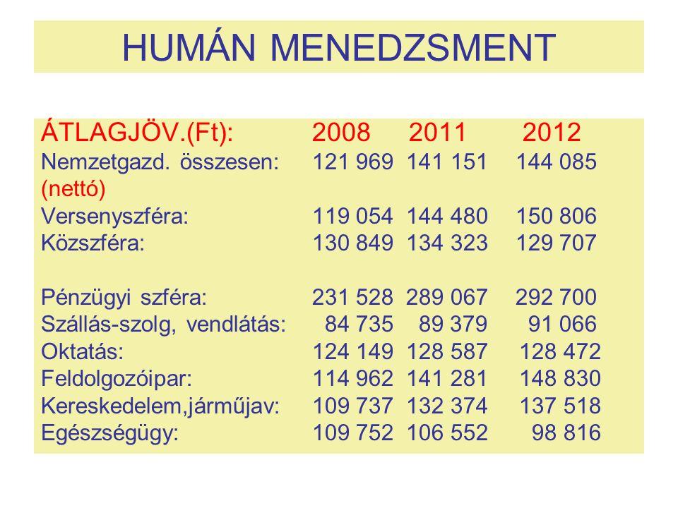 HUMÁN MENEDZSMENT ÁTLAGJÖV.(Ft):2008 2011 2012 Nemzetgazd. összesen: 121 969 141 151 144 085 (nettó) Versenyszféra:119 054 144 480 150 806 Közszféra:1
