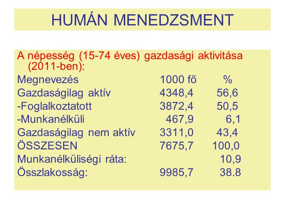 HUMÁN MENEDZSMENT A népesség (15-74 éves) gazdasági aktivitása (2011-ben): Megnevezés 1000 fő % Gazdaságilag aktív 4348,456,6 -Foglalkoztatott 3872,450,5 -Munkanélküli 467,9 6,1 Gazdaságilag nem aktív3311,043,4 ÖSSZESEN7675,7 100,0 Munkanélküliségi ráta: 10,9 Összlakosság:9985,7 38.8