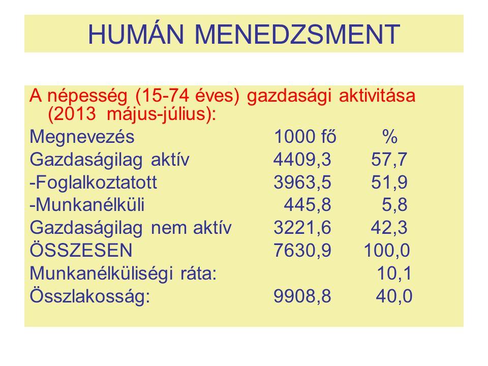 HUMÁN MENEDZSMENT A népesség (15-74 éves) gazdasági aktivitása (2013 május-július): Megnevezés 1000 fő % Gazdaságilag aktív 4409,357,7 -Foglalkoztatott 3963,551,9 -Munkanélküli 445,8 5,8 Gazdaságilag nem aktív3221,642,3 ÖSSZESEN7630,9 100,0 Munkanélküliségi ráta: 10,1 Összlakosság:9908,8 40,0