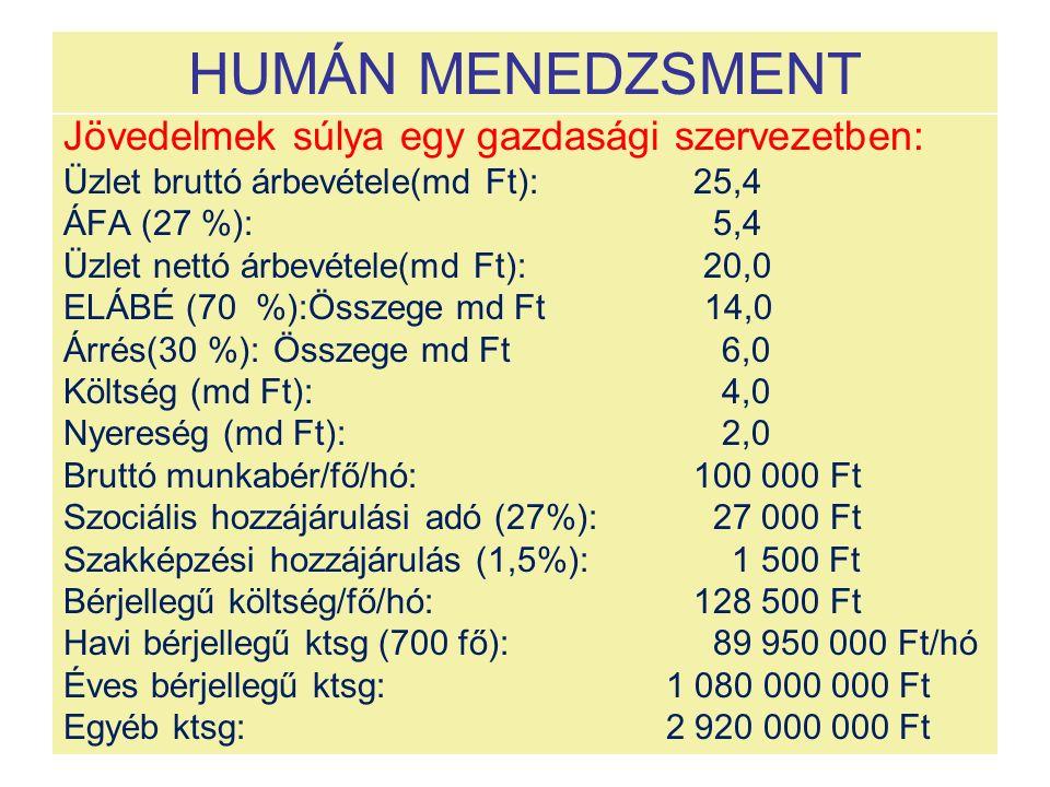 HUMÁN MENEDZSMENT Jövedelmek súlya egy gazdasági szervezetben: Üzlet bruttó árbevétele(md Ft):25,4 ÁFA (27 %): 5,4 Üzlet nettó árbevétele(md Ft): 20,0 ELÁBÉ (70 %):Összege md Ft 14,0 Árrés(30 %):Összege md Ft 6,0 Költség (md Ft): 4,0 Nyereség (md Ft): 2,0 Bruttó munkabér/fő/hó: 100 000 Ft Szociális hozzájárulási adó (27%): 27 000 Ft Szakképzési hozzájárulás (1,5%): 1 500 Ft Bérjellegű költség/fő/hó:128 500 Ft Havi bérjellegű ktsg (700 fő): 89 950 000 Ft/hó Éves bérjellegű ktsg: 1 080 000 000 Ft Egyéb ktsg: 2 920 000 000 Ft