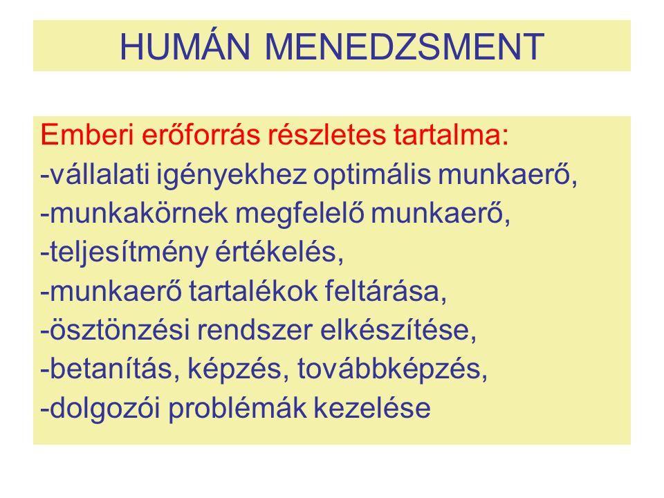 HUMÁN MENEDZSMENT Emberi erőforrás részletes tartalma: -vállalati igényekhez optimális munkaerő, -munkakörnek megfelelő munkaerő, -teljesítmény értékelés, -munkaerő tartalékok feltárása, -ösztönzési rendszer elkészítése, -betanítás, képzés, továbbképzés, -dolgozói problémák kezelése