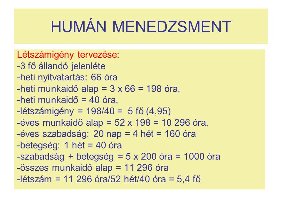 HUMÁN MENEDZSMENT Létszámigény tervezése: -3 fő állandó jelenléte -heti nyitvatartás: 66 óra -heti munkaidő alap = 3 x 66 = 198 óra, -heti munkaidő = 40 óra, -létszámigény = 198/40 = 5 fő (4,95) -éves munkaidő alap = 52 x 198 = 10 296 óra, -éves szabadság: 20 nap = 4 hét = 160 óra -betegség: 1 hét = 40 óra -szabadság + betegség = 5 x 200 óra = 1000 óra -összes munkaidő alap = 11 296 óra -létszám = 11 296 óra/52 hét/40 óra = 5,4 fő