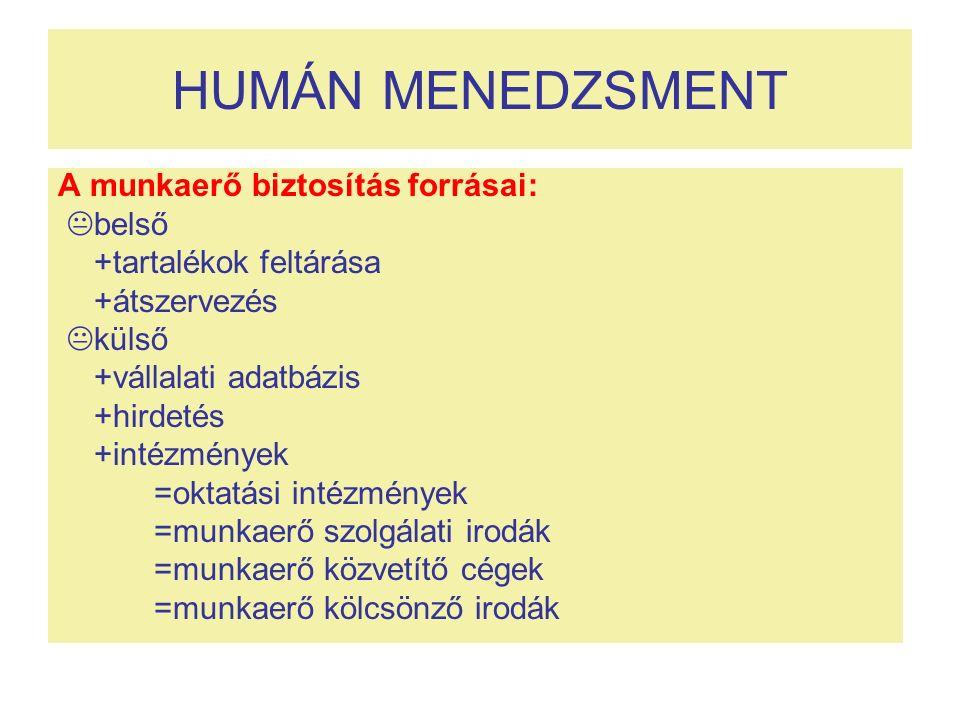 HUMÁN MENEDZSMENT A munkaerő biztosítás forrásai:  belső +tartalékok feltárása +átszervezés  külső +vállalati adatbázis +hirdetés +intézmények =okta