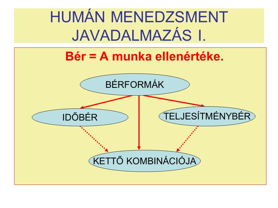 HUMÁN MENEDZSMENT JAVADALMAZÁS I. Bér = A munka ellenértéke. BÉRFORMÁK TELJESÍTMÉNYBÉR IDŐBÉR KETTŐ KOMBINÁCIÓJA