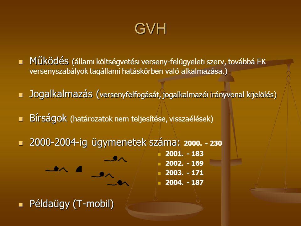 GVH Működés ( ) Működés (állami költségvetési verseny-felügyeleti szerv, továbbá EK versenyszabályok tagállami hatáskörben való alkalmazása.) Jogalkal