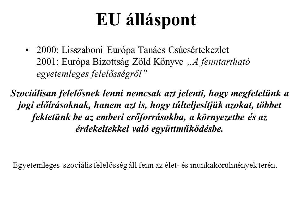 """EU álláspont 2000: Lisszaboni Európa Tanács Csúcsértekezlet 2001: Európa Bizottság Zöld Könyve """"A fenntartható egyetemleges felelősségről Szociálisan felelősnek lenni nemcsak azt jelenti, hogy megfelelünk a jogi előírásoknak, hanem azt is, hogy túlteljesítjük azokat, többet fektetünk be az emberi erőforrásokba, a környezetbe és az érdekeltekkel való együttműködésbe."""