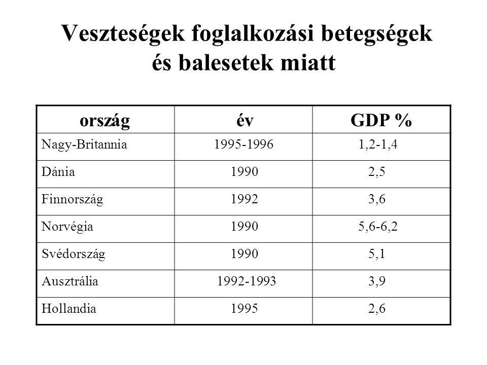 Veszteségek foglalkozási betegségek és balesetek miatt ország év GDP % Nagy-Britannia 1995-1996 1,2-1,4 Dánia 1990 2,5 Finnország 1992 3,6 Norvégia 1990 5,6-6,2 Svédország 1990 5,1 Ausztrália 1992-1993 3,9 Hollandia 1995 2,6